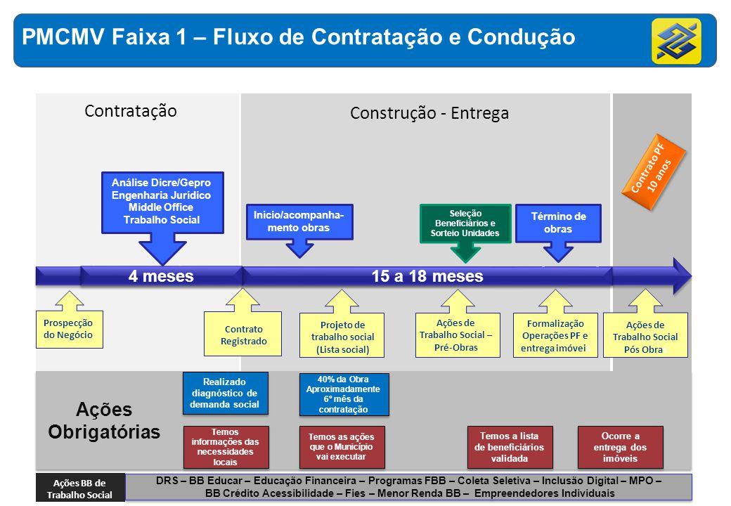 Início/acompanha- mento obras Término de obras Formalização Operações PF e entrega imóveis Projeto de trabalho social (Lista social) Contratação Const
