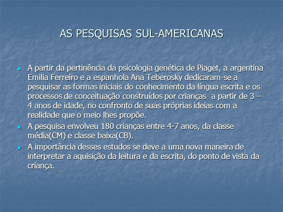AS PESQUISAS SUL-AMERICANAS A partir da pertinência da psicologia genética de Piaget, a argentina Emilia Ferreiro e a espanhola Ana Teberosky dedicara