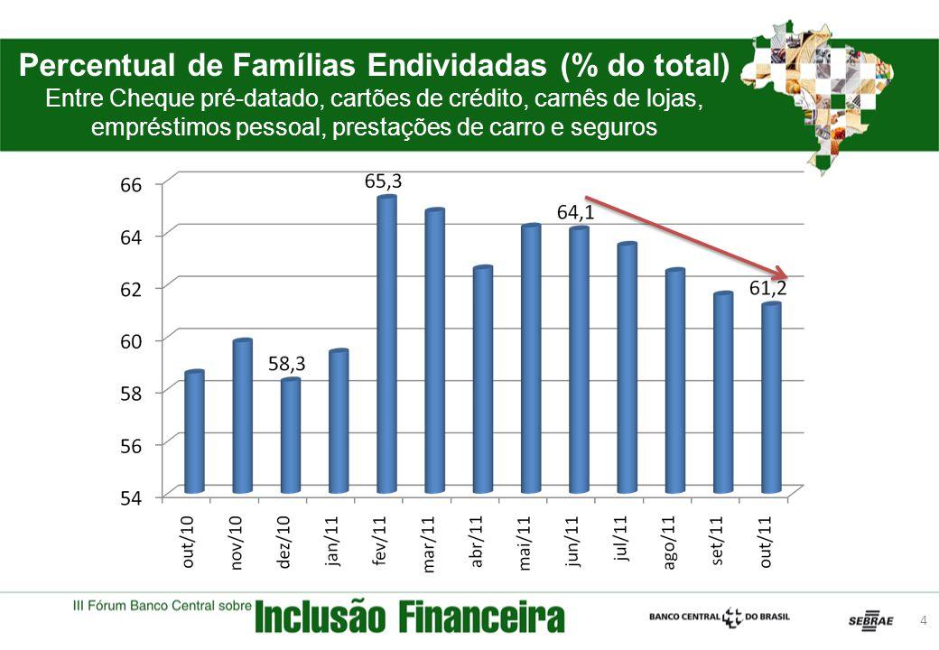 Percentual de Famílias Endividadas (% do total) Entre Cheque pré-datado, cartões de crédito, carnês de lojas, empréstimos pessoal, prestações de carro