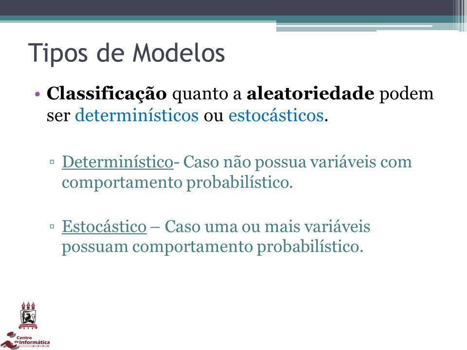 Tipos de Modelos Classificação quanto a aleatoriedade podem ser determinísticos ou estocásticos. Determinístico- Caso não possua variáveis com comport