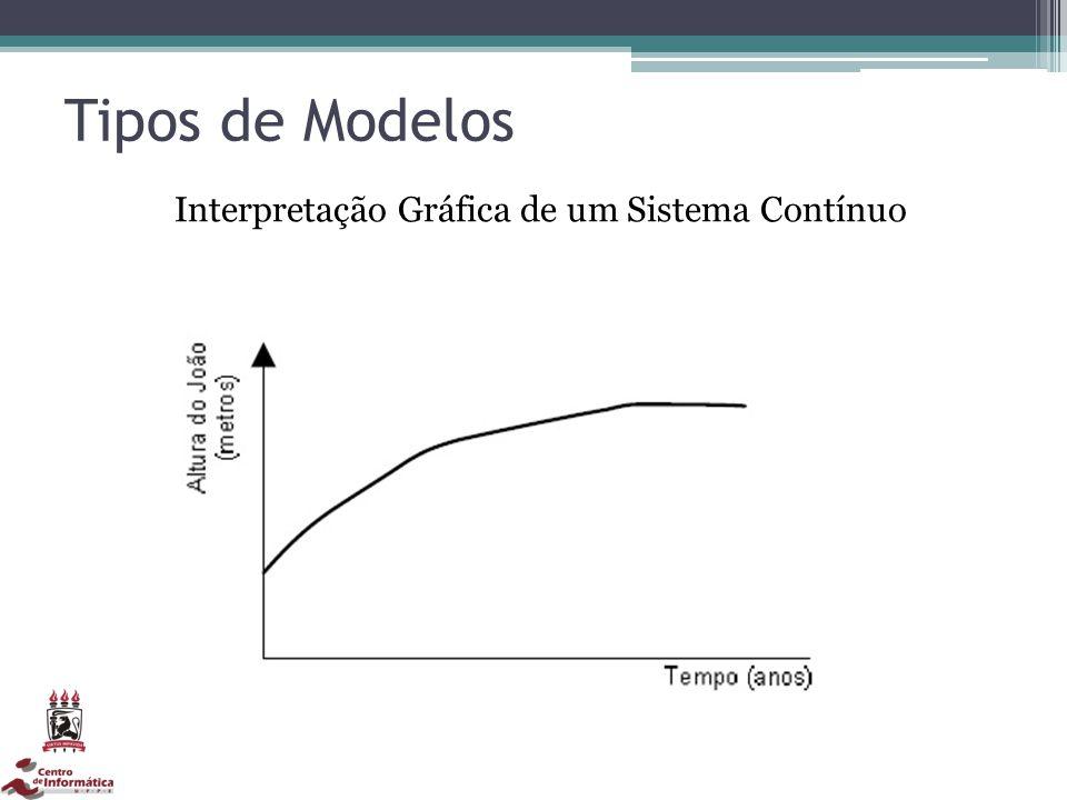 Tipos de Modelos Interpretação Gráfica de um Sistema Contínuo