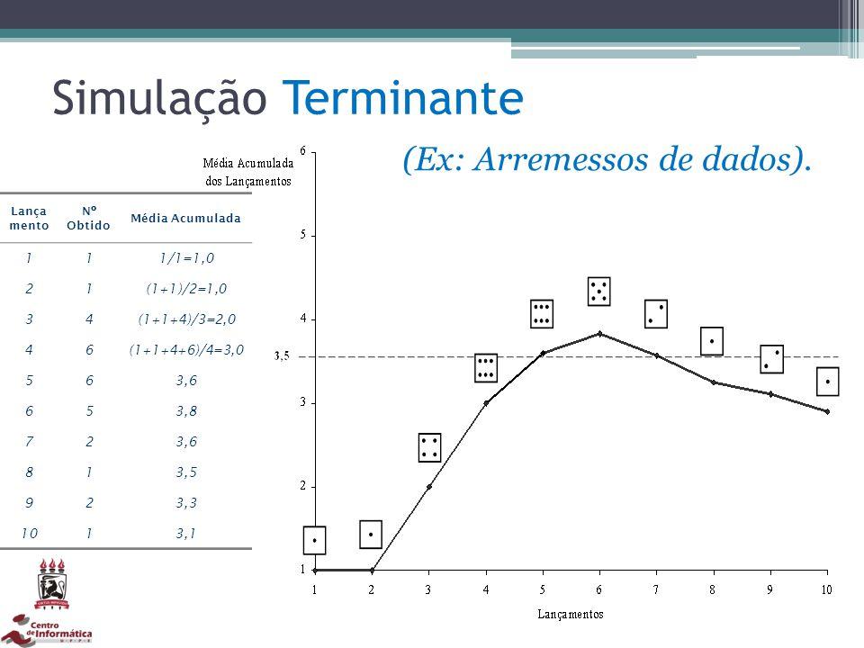 Simulação Terminante (Ex: Arremessos de dados). Lança mento Nº Obtido Média Acumulada 111/1=1,0 21(1+1)/2=1,0 34(1+1+4)/3=2,0 46(1+1+4+6)/4=3,0 563,6