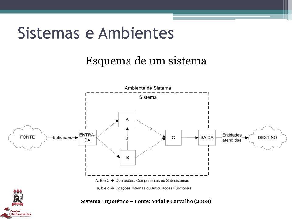 Sistemas e Ambientes Sistema Hipotético – Fonte: Vidal e Carvalho (2008) Esquema de um sistema