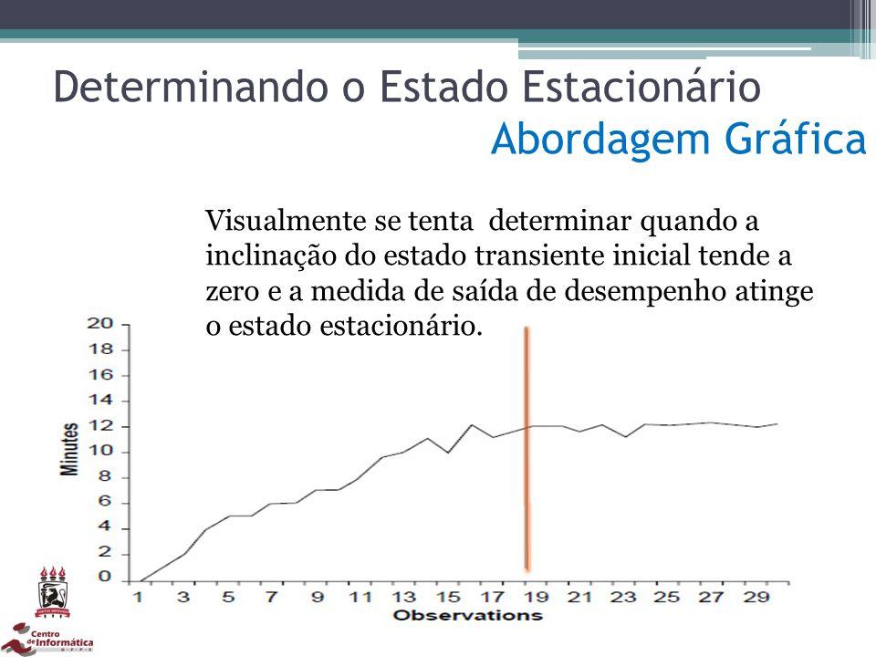 Determinando o Estado Estacionário Abordagem Gráfica Visualmente se tenta determinar quando a inclinação do estado transiente inicial tende a zero e a