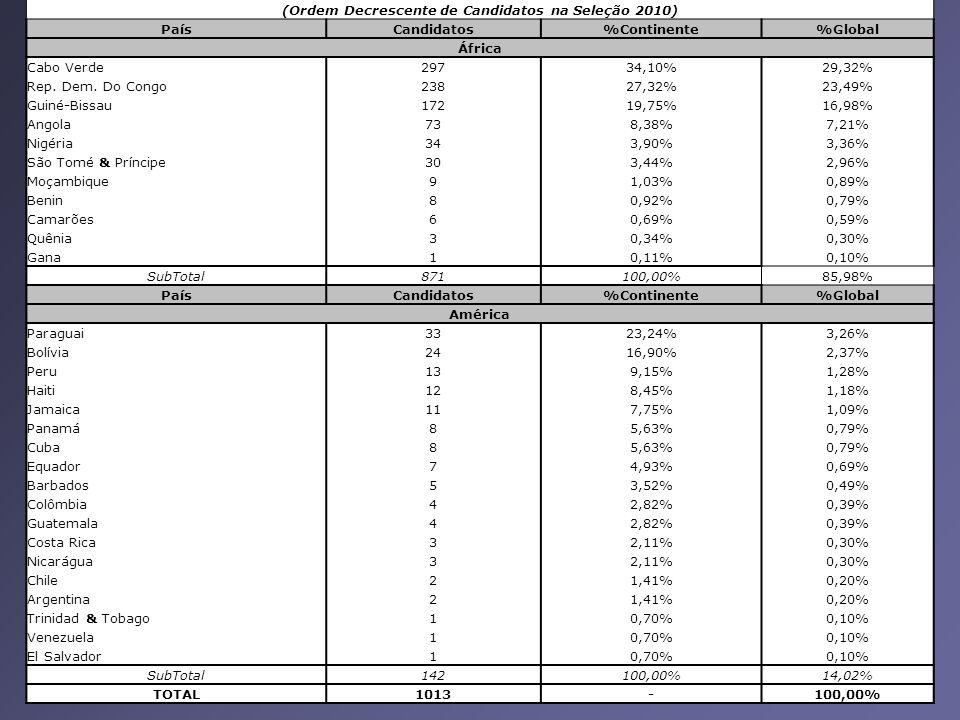 (Ordem Decrescente de Candidatos na Seleção 2010) PaísCandidatos%Continente%Global África Cabo Verde29734,10%29,32% Rep.