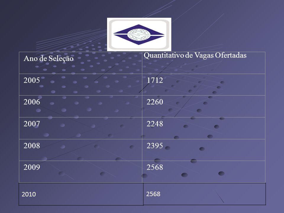 Ano de Seleção Quantitativo de Vagas Ofertadas 20051712 20062260 20072248 20082395 20092568 2010 2568