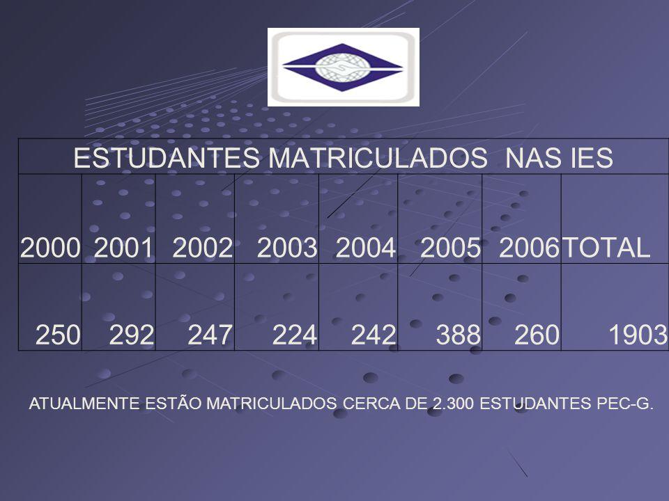ESTUDANTES MATRICULADOS NAS IES 2000200120022003200420052006TOTAL 2502922472242423882601903 ATUALMENTE ESTÃO MATRICULADOS CERCA DE 2.300 ESTUDANTES PEC-G.