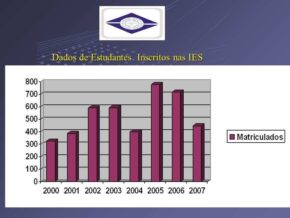 Dados de Estudantes Inscritos nas IES