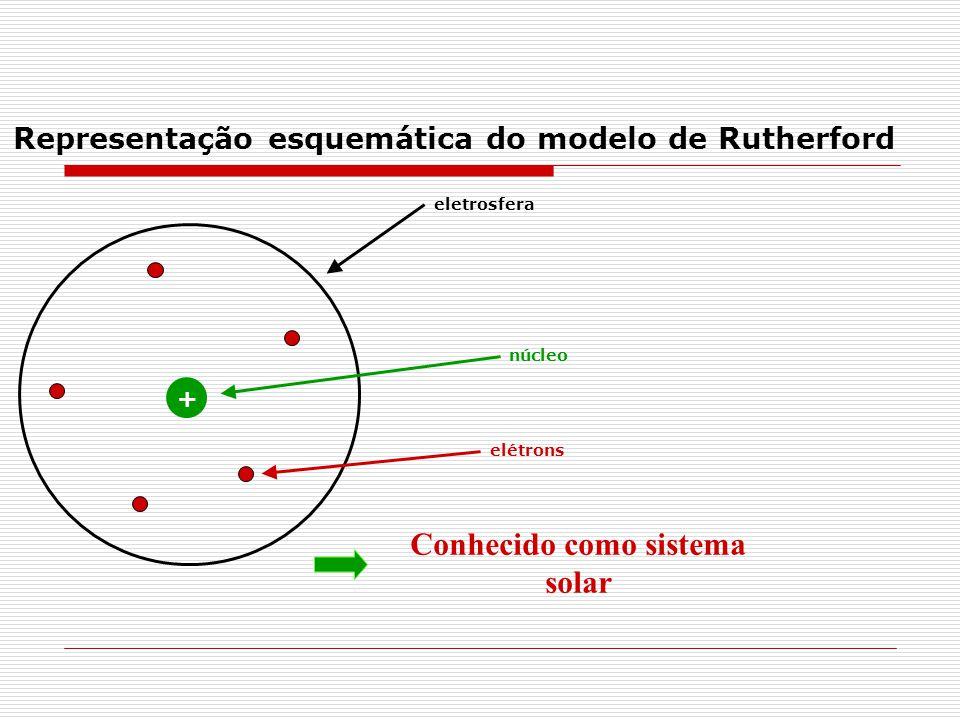 + núcleo eletrosfera elétrons Conhecido como sistema solar Representação esquemática do modelo de Rutherford
