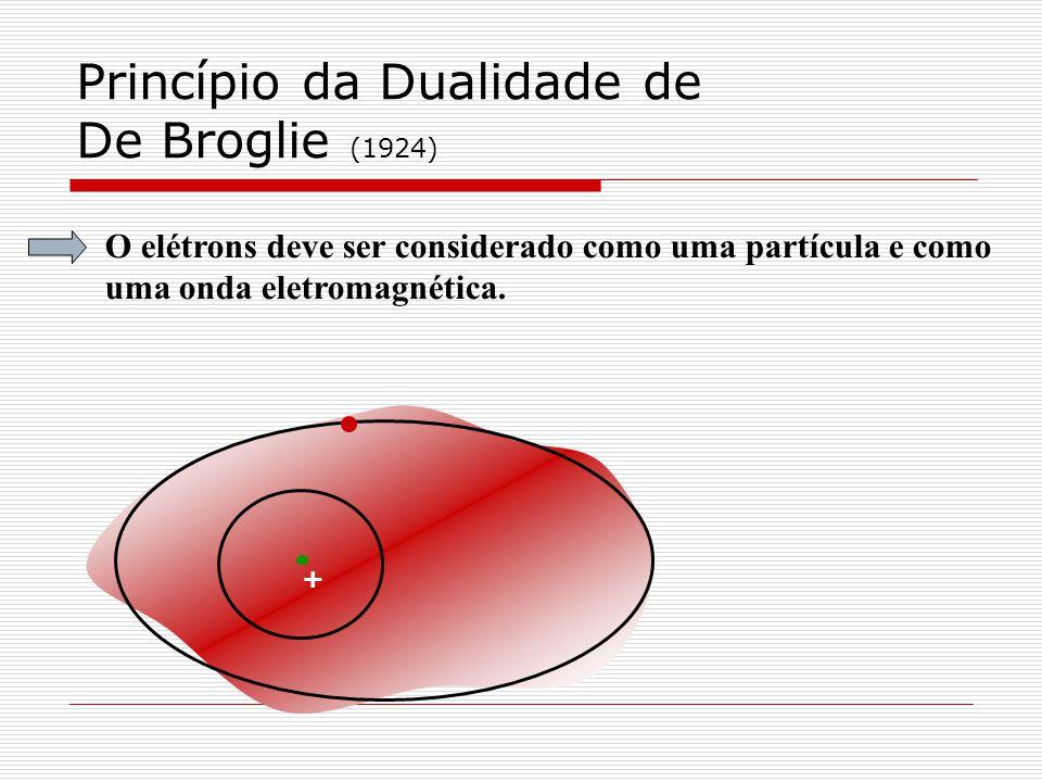 Princípio da Dualidade de De Broglie (1924) O elétrons deve ser considerado como uma partícula e como uma onda eletromagnética. +