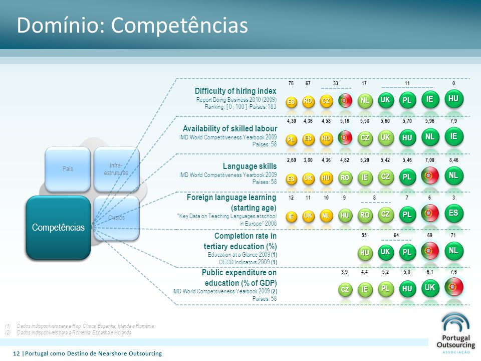 Domínio: Competências 12 |Portugal como Destino de Nearshore OutsourcingES UK HU RO IE CZ PL NL 8,46 PT 7,005,465,425,204,824,363,802,60 Language skills IMD World Competitiveness Yearbook 2009 Países: 58 IE UK NL HURO CZPL ES 3PT 6789101112 Foreign language learning (starting age) Key Data on Teaching Languages at school in Europe 2008 ES RO CZ CZNL PL HU 0IE 1117336778 Difficulty of hiring index Report Doing Business 2010 (2009) Ranking: [ 0 ; 100 ] Países: 183 PL ES RO PTCZ UKHU IE 7,9NL 5,965,705,605,585,164,584,364,30 Availability of skilled labour IMD World Competitiveness Yearbook 2009 Países: 58 HU PL NL 71PT 696455 Completion rate in tertiary education (%) Education at a Glance 2009 (1) OECD Indicators 2009 (1)CZ IE PL HU PT 7,6 UK 6,15,85,24,43,9 Public expenditure on education (% of GDP) IMD World Competitiveness Yearbook 2009 (2) Países: 58 (1)Dados indisponíveis para a Rep.