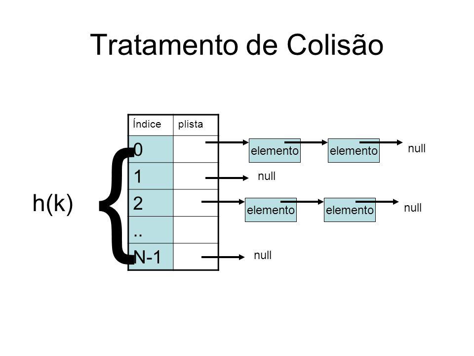 Tratamento de Colisão h(k) Índiceplista 0 1 2.. N-1 { elemento null elemento null