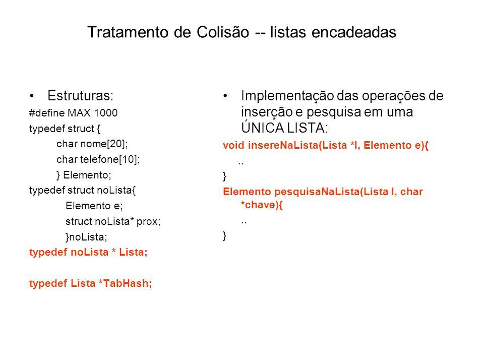 Tratamento de Colisão -- listas encadeadas Estruturas: #define MAX 1000 typedef struct { char nome[20]; char telefone[10]; } Elemento; typedef struct