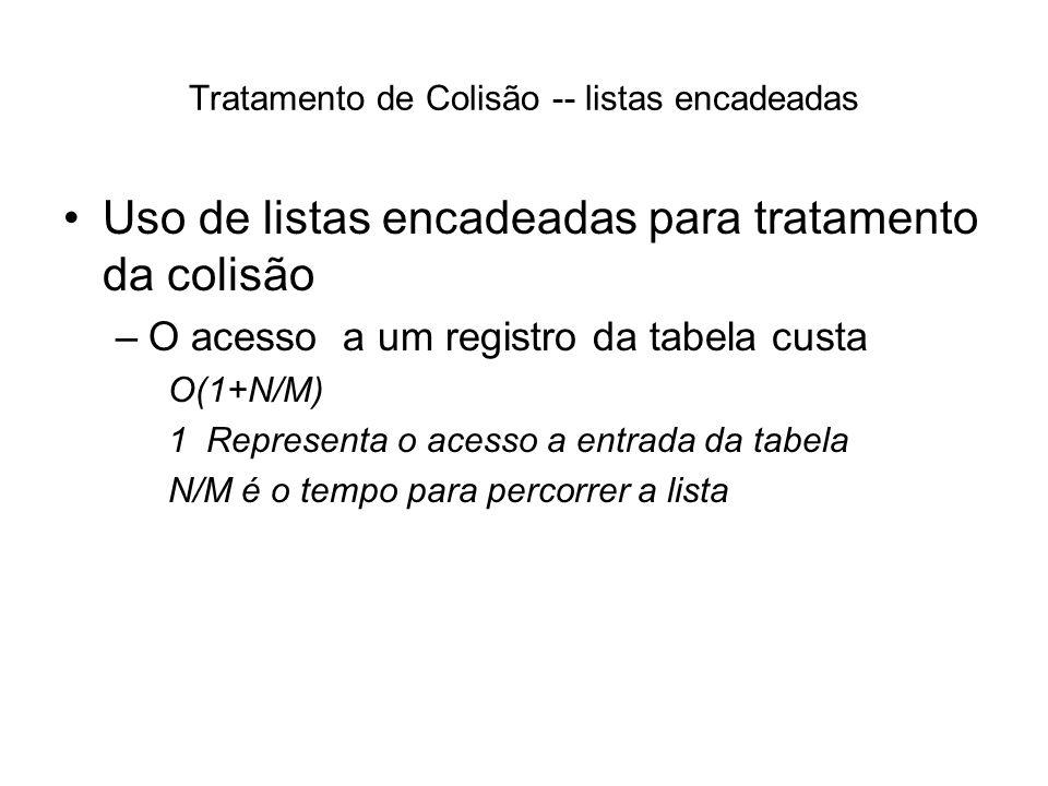 Tratamento de Colisão -- listas encadeadas Uso de listas encadeadas para tratamento da colisão –O acesso a um registro da tabela custa O(1+N/M) 1 Repr