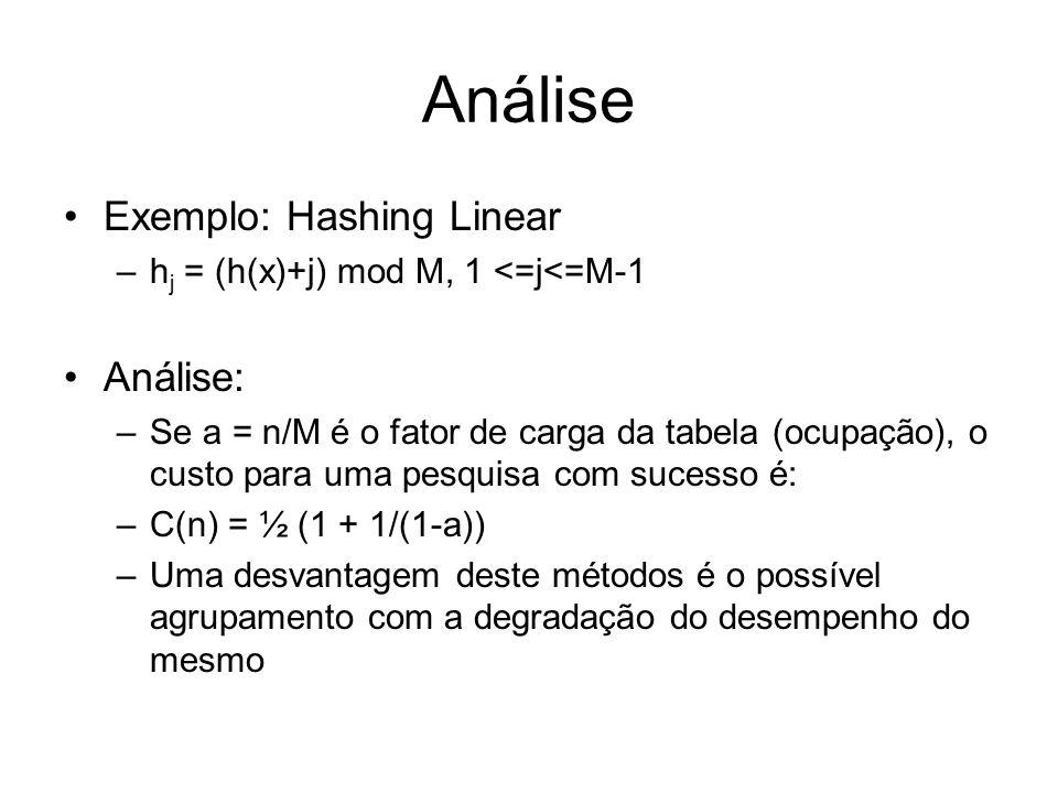 Análise Exemplo: Hashing Linear –h j = (h(x)+j) mod M, 1 <=j<=M-1 Análise: –Se a = n/M é o fator de carga da tabela (ocupação), o custo para uma pesqu
