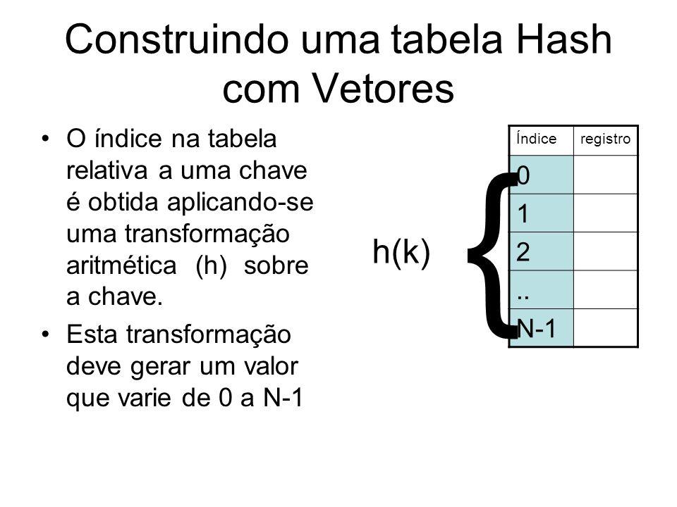 Construindo uma tabela Hash com Vetores Um problema é que uma única chave pode gerar o mesmo índice.