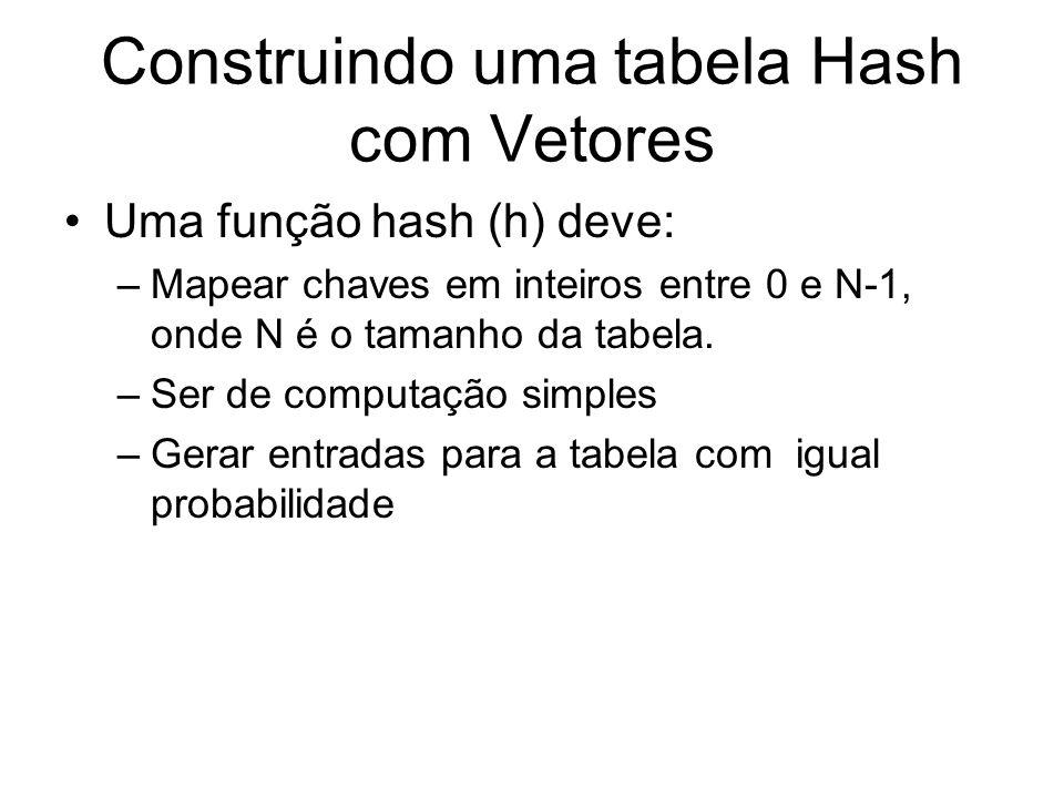Construindo uma tabela Hash com Vetores Uma função hash (h) deve: –Mapear chaves em inteiros entre 0 e N-1, onde N é o tamanho da tabela. –Ser de comp