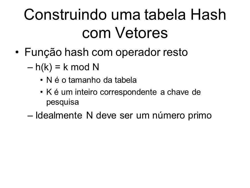 Construindo uma tabela Hash com Vetores Exemplo considerando que a chave de pesquisa é um string: Int h (char * chave){ int i,soma=0; for(i=0;i<strlen(chave);i++) { soma+=abs(chave[i]); } return soma%MAXTAB; }