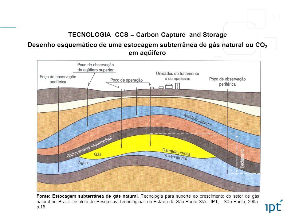 TECNOLOGIA CCS – Carbon Capture and Storage Desenho esquemático de uma estocagem subterrânea de gás natural ou CO 2 em aqüífero Fonte: Estocagem subte