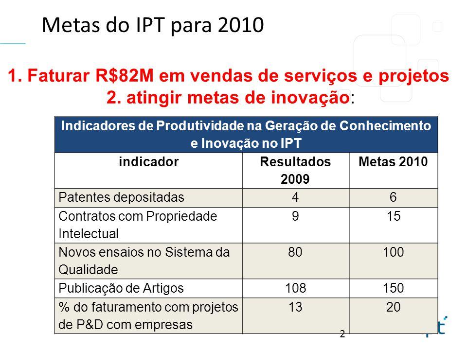 Metas do IPT para 2010 Indicadores de Produtividade na Geração de Conhecimento e Inovação no IPT indicador Resultados 2009 Metas 2010 Patentes deposit