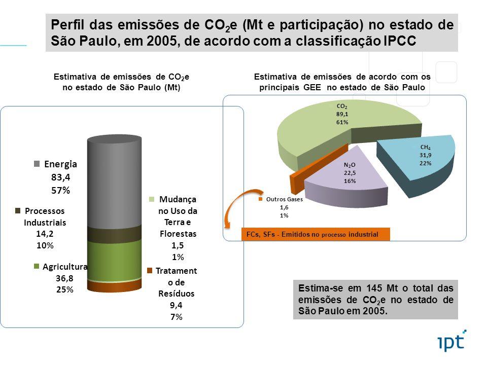Perfil das emissões de CO 2 e (Mt e participação) no estado de São Paulo, em 2005, de acordo com a classificação IPCC Estimativa de emissões de CO 2 e no estado de São Paulo (Mt) Estimativa de emissões de acordo com os principais GEE no estado de São Paulo Estima-se em 145 Mt o total das emissões de CO 2 e no estado de São Paulo em 2005.