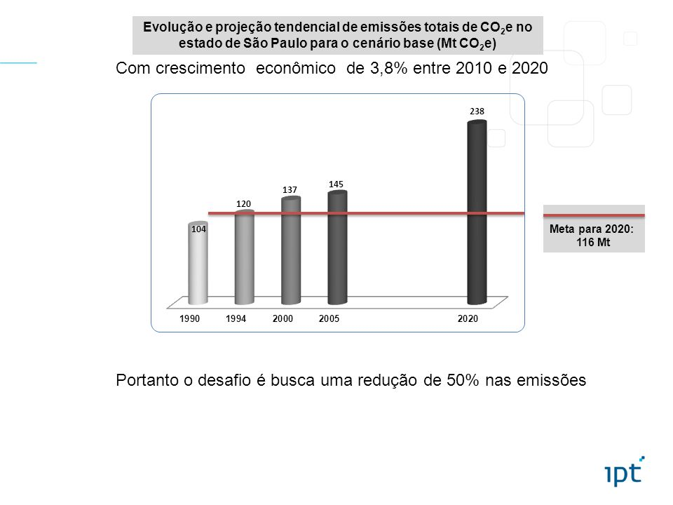 Evolução e projeção tendencial de emissões totais de CO 2 e no estado de São Paulo para o cenário base (Mt CO 2 e) Meta para 2020: 116 Mt Com crescimento econômico de 3,8% entre 2010 e 2020 Portanto o desafio é busca uma redução de 50% nas emissões