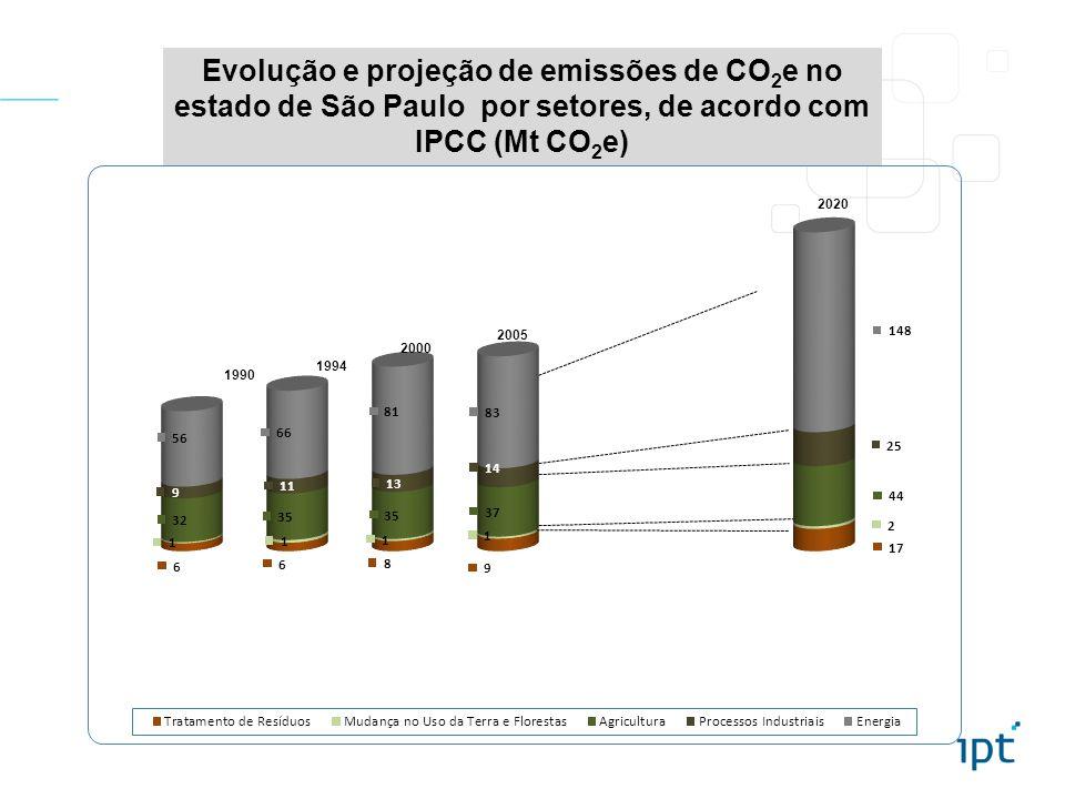 Evolução e projeção de emissões de CO 2 e no estado de São Paulo por setores, de acordo com IPCC (Mt CO 2 e) 1990 1994 2000 2005 2020