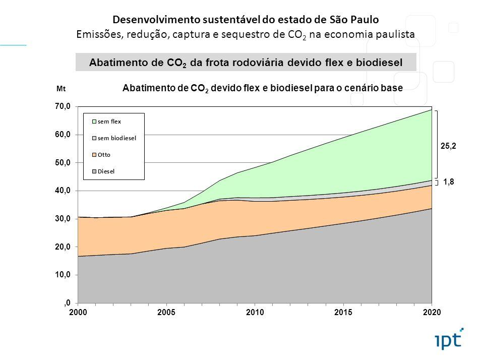 Desenvolvimento sustentável do estado de São Paulo Emissões, redução, captura e sequestro de CO 2 na economia paulista Abatimento de CO 2 da frota rodoviária devido flex e biodiesel