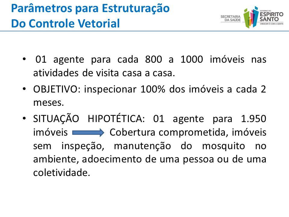 01 agente para cada 800 a 1000 imóveis nas atividades de visita casa a casa. OBJETIVO: inspecionar 100% dos imóveis a cada 2 meses. SITUAÇÃO HIPOTÉTIC