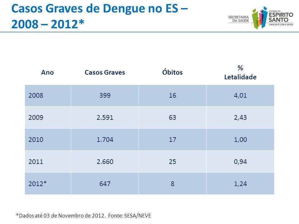 Casos Graves de Dengue no ES – 2008 – 2012* AnoCasos GravesÓbitos % Letalidade 2008399164,01 20092.591632,43 20101.704171,00 20112.660250,94 2012*6478