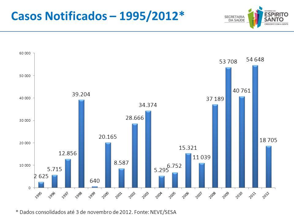* Dados consolidados até 3 de novembro de 2012. Fonte: NEVE/SESA Casos Notificados – 1995/2012*