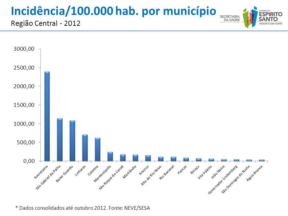 * Dados consolidados até outubro 2012. Fonte: NEVE/SESA Incidência/100.000 hab. por município Região Central - 2012