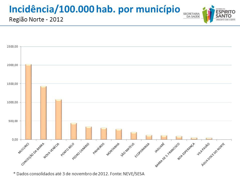 * Dados consolidados até 3 de novembro de 2012. Fonte: NEVE/SESA Incidência/100.000 hab. por município Região Norte - 2012