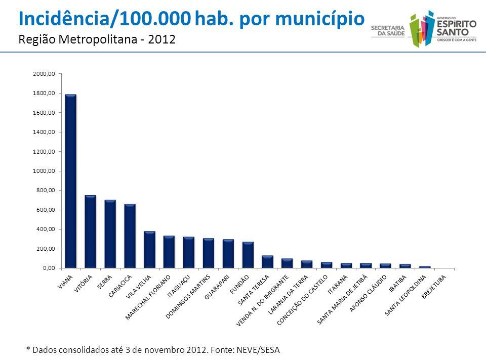 Casos Graves de Dengue no ES – 2008 – 2012* AnoCasos GravesÓbitos % Letalidade 2008399164,01 20092.591632,43 20101.704171,00 20112.660250,94 2012*64781,24 *Dados até 03 de Novembro de 2012.
