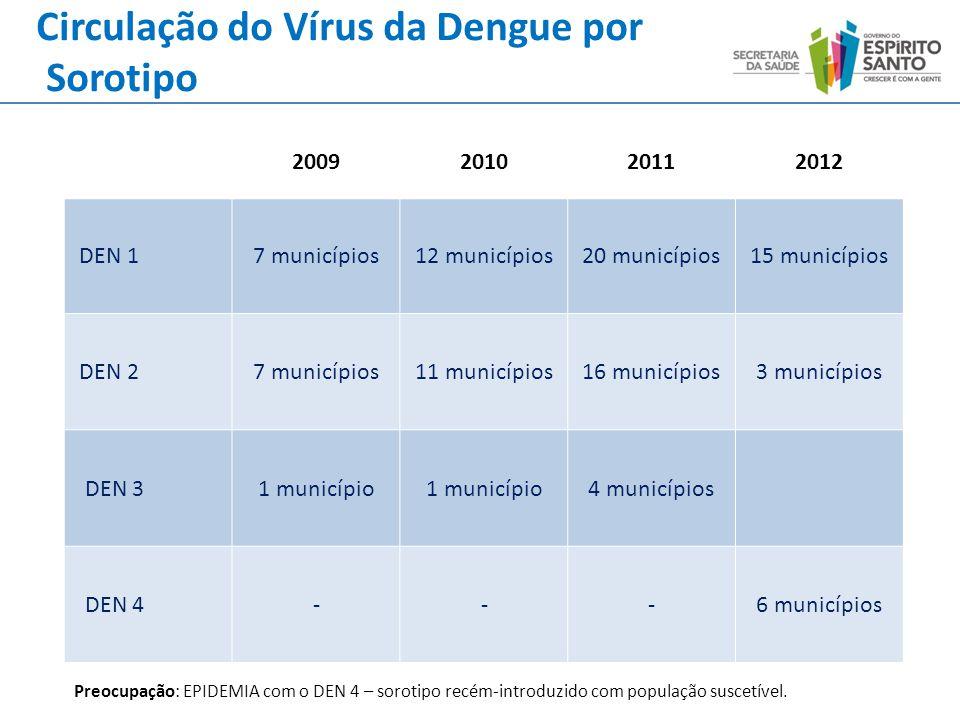 2009201020112012 DEN 17 municípios12 municípios20 municípios15 municípios DEN 27 municípios11 municípios16 municípios3 municípios DEN 31 município 4 m