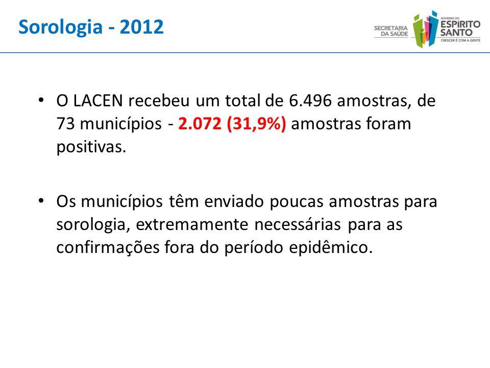 O LACEN recebeu um total de 6.496 amostras, de 73 municípios - 2.072 (31,9%) amostras foram positivas. Os municípios têm enviado poucas amostras para
