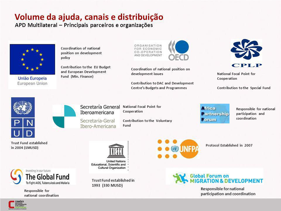 APD Multilateral – Principais parceiros e organizações Trust Fund established in 2004 (1MUSD) National Focal Point for Cooperation Contribution to the Special Fund Coordination of national position on development policy Contribution to the EU Budget and European Development Fund (Min.