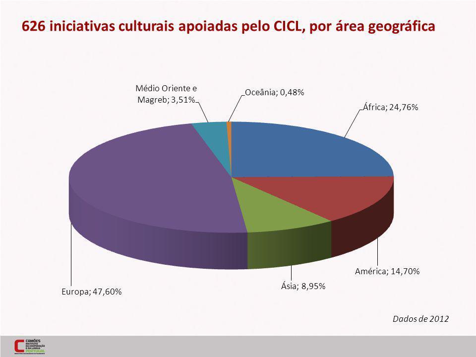 626 iniciativas culturais apoiadas pelo CICL, por área geográfica Dados de 2012