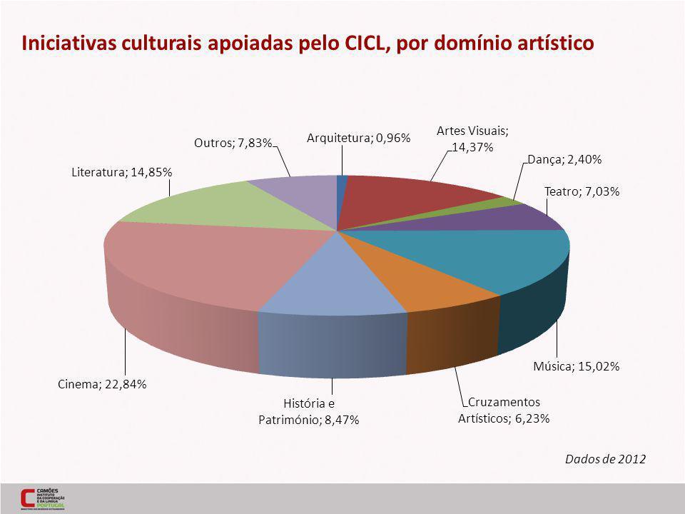 Iniciativas culturais apoiadas pelo CICL, por domínio artístico Dados de 2012