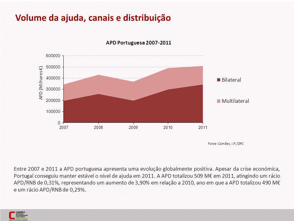 Entre 2007 e 2011 a APD portuguesa apresenta uma evolução globalmente positiva. Apesar da crise económica, Portugal conseguiu manter estável o nível d