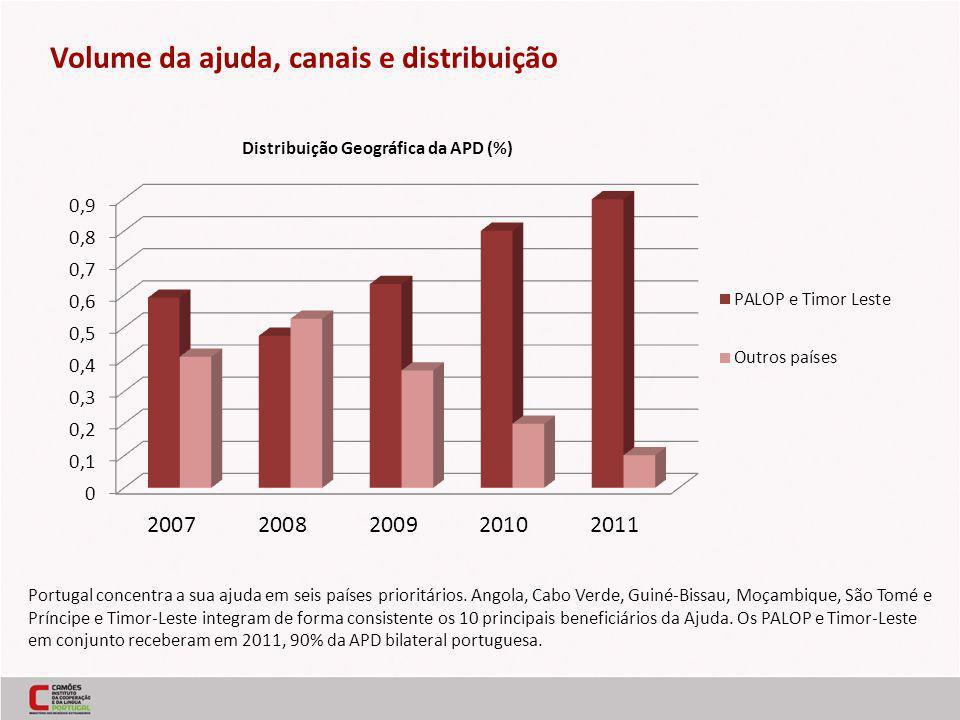 Portugal concentra a sua ajuda em seis países prioritários. Angola, Cabo Verde, Guiné-Bissau, Moçambique, São Tomé e Príncipe e Timor-Leste integram d