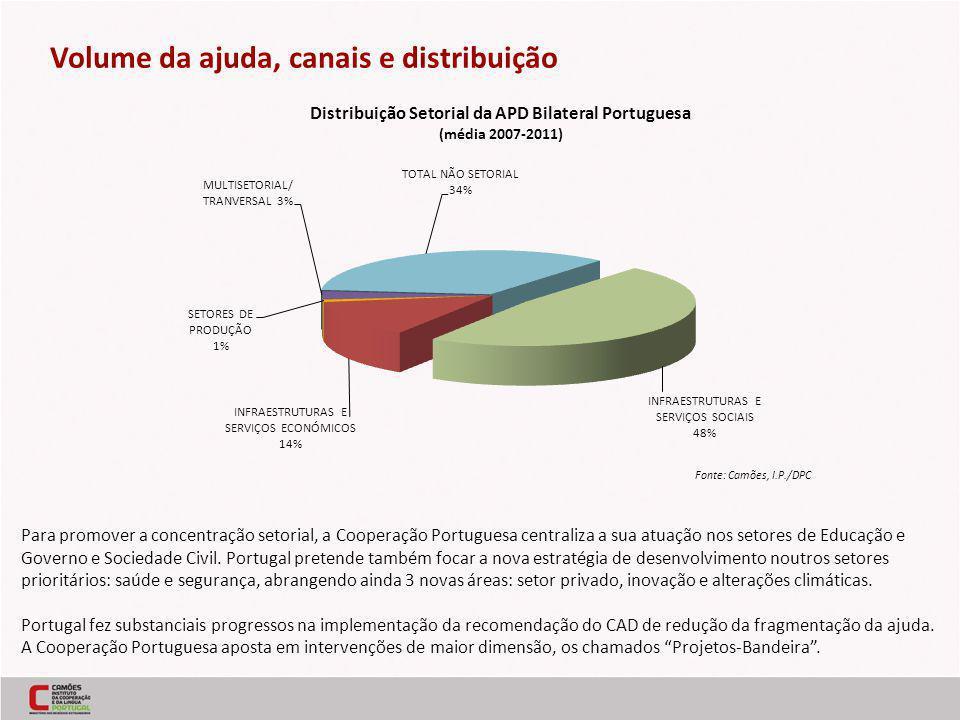 Para promover a concentração setorial, a Cooperação Portuguesa centraliza a sua atuação nos setores de Educação e Governo e Sociedade Civil.