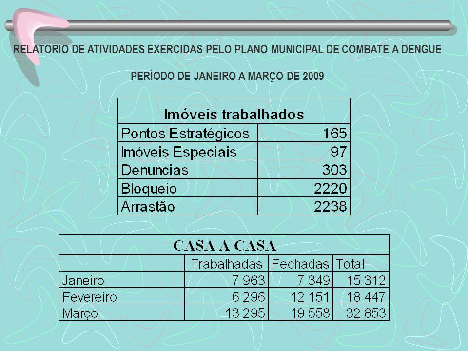 RELATORIO DE ATIVIDADES EXERCIDAS PELO PLANO MUNICIPAL DE COMBATE A DENGUE PERÍODO DE JANEIRO A MARÇO DE 2009