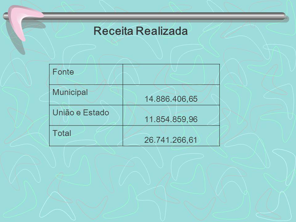Receita Realizada Fonte Municipal 14.886.406,65 União e Estado 11.854.859,96 Total 26.741.266,61