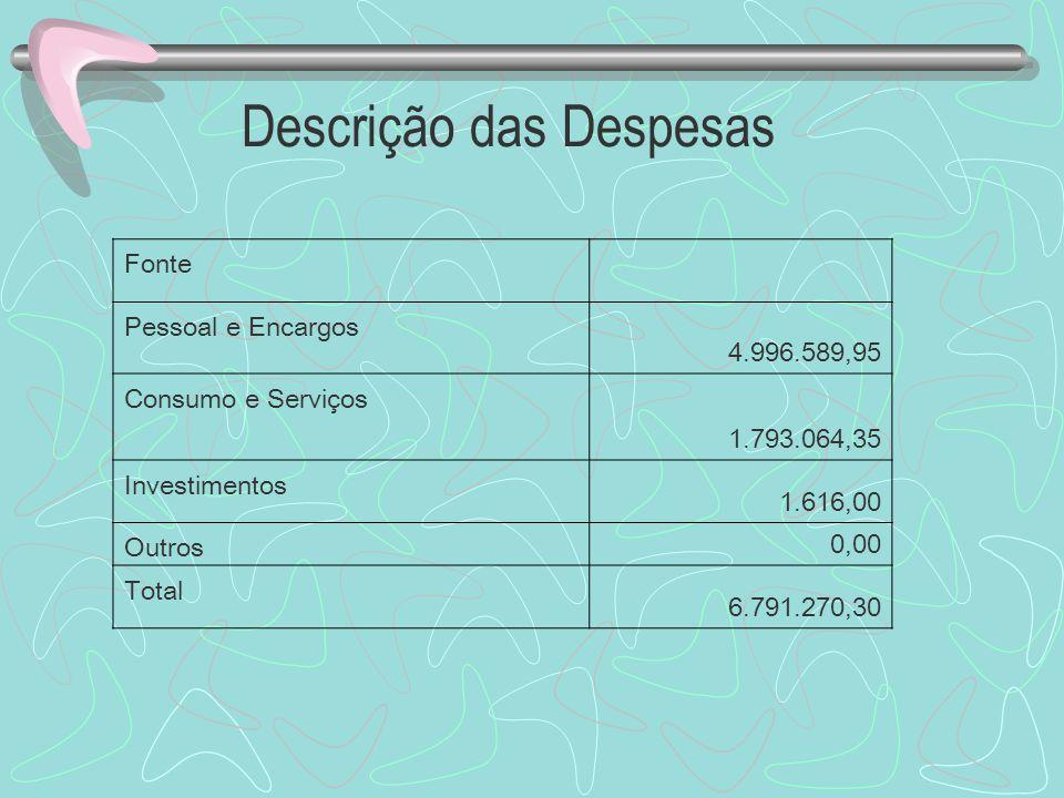 Descrição das Despesas Fonte Pessoal e Encargos 4.996.589,95 Consumo e Serviços 1.793.064,35 Investimentos 1.616,00 Outros 0,00 Total 6.791.270,30