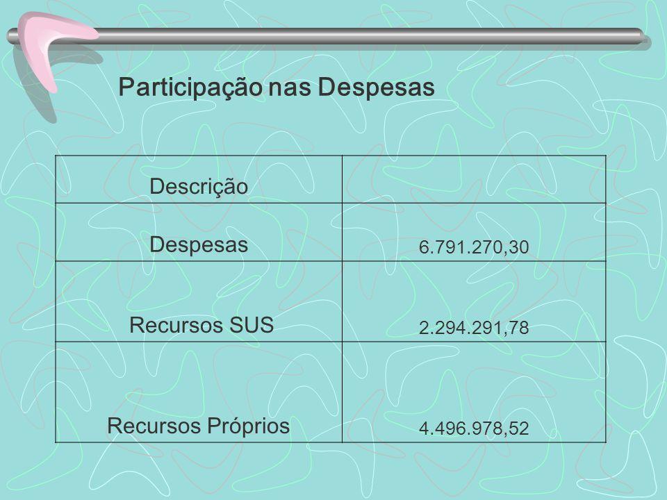 Participação nas Despesas Descrição Despesas 6.791.270,30 Recursos SUS 2.294.291,78 Recursos Próprios 4.496.978,52