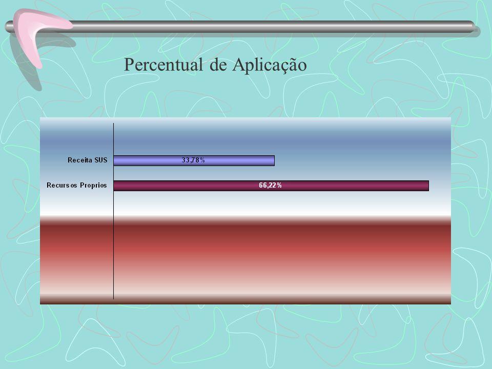Percentual de Aplicação