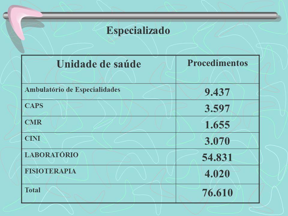 Especializado Unidade de saúde Procedimentos Ambulatório de Especialidades 9.437 CAPS 3.597 CMR 1.655 CINI 3.070 LABORATÓRIO 54.831 FISIOTERAPIA 4.020 Total 76.610