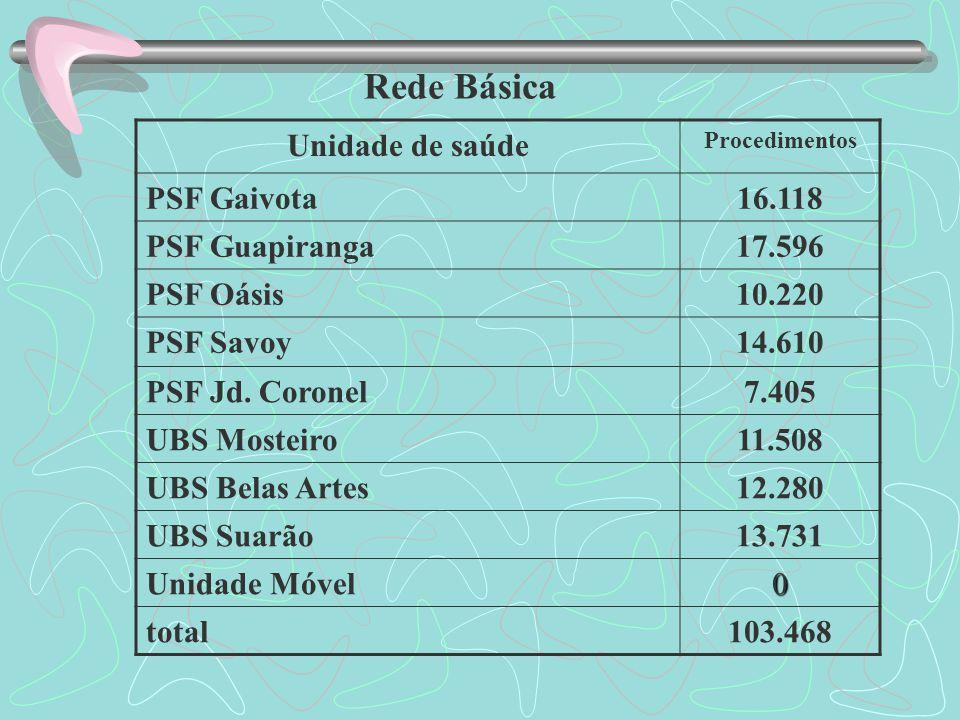 Rede Básica Unidade de saúde Procedimentos PSF Gaivota16.118 PSF Guapiranga17.596 PSF Oásis10.220 PSF Savoy14.610 PSF Jd.