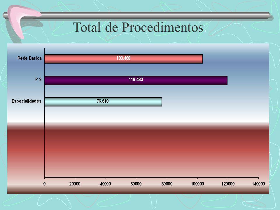 Total de Procedimentos.